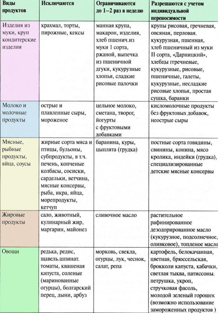 Гипоаллергенная диета список разрешенных